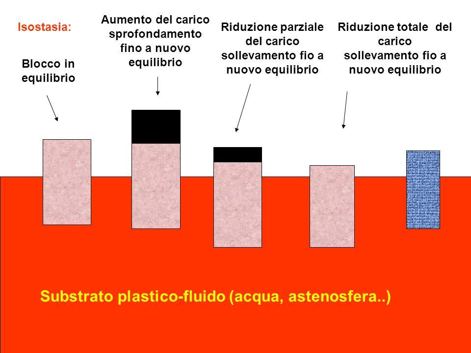 Isostasia: Blocco in equilibrio Aumento del carico sprofondamento fino a nuovo equilibrio Riduzione totale del carico sollevamento fio a nuovo equilib