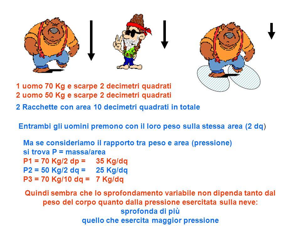1 uomo 70 Kg e scarpe 2 decimetri quadrati 2 uomo 50 Kg e scarpe 2 decimetri quadrati 2 Racchette con area 10 decimetri quadrati in totale Quindi sembra che lo sprofondamento variabile non dipenda tanto dal peso del corpo quanto dalla pressione esercitata sulla neve: sprofonda di più quello che esercita maggior pressione Area uguale e peso diverso Area diversa e peso uguale Sprofonda meno anche se più pesante Sprofonda di più perché più pesante