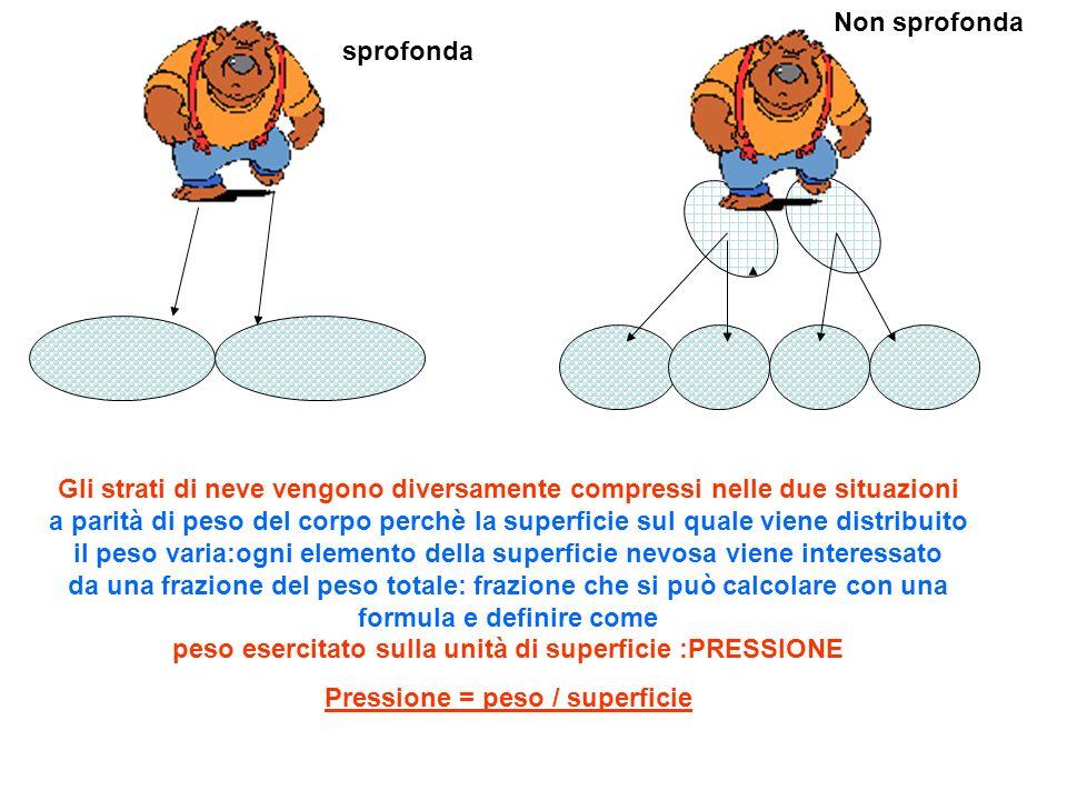 Gli strati di neve vengono diversamente compressi nelle due situazioni a parità di peso del corpo perchè la superficie sul quale viene distribuito il