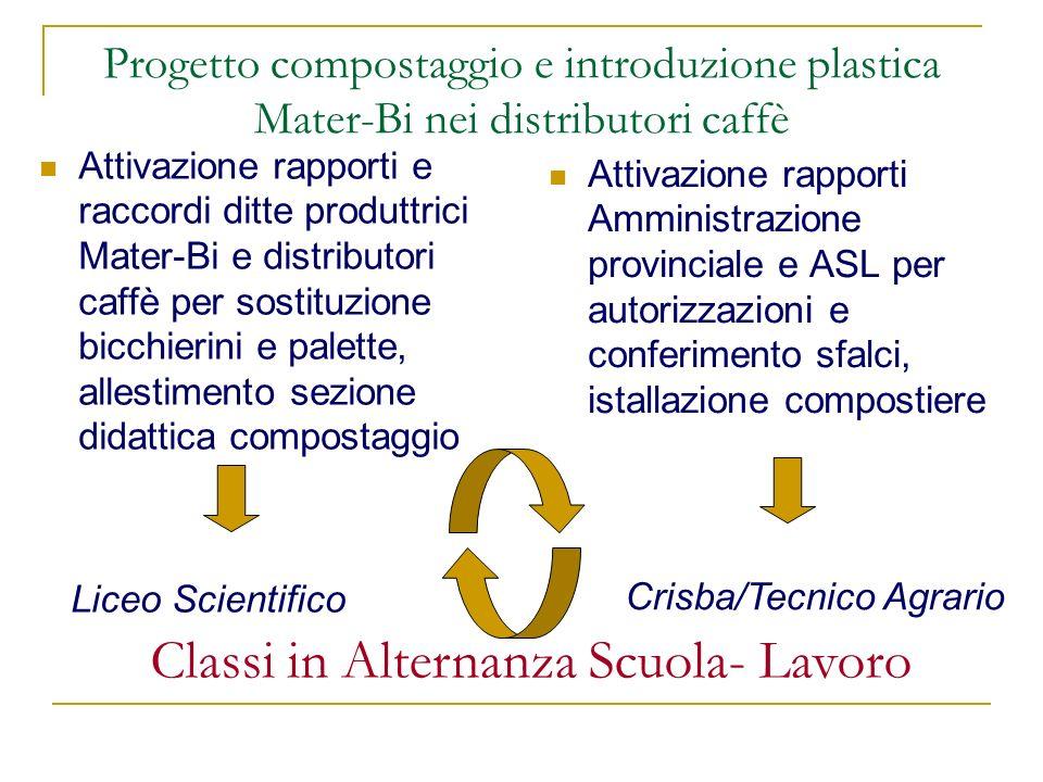 Progetto compostaggio e introduzione plastica Mater-Bi nei distributori caffè Attivazione rapporti e raccordi ditte produttrici Mater-Bi e distributor