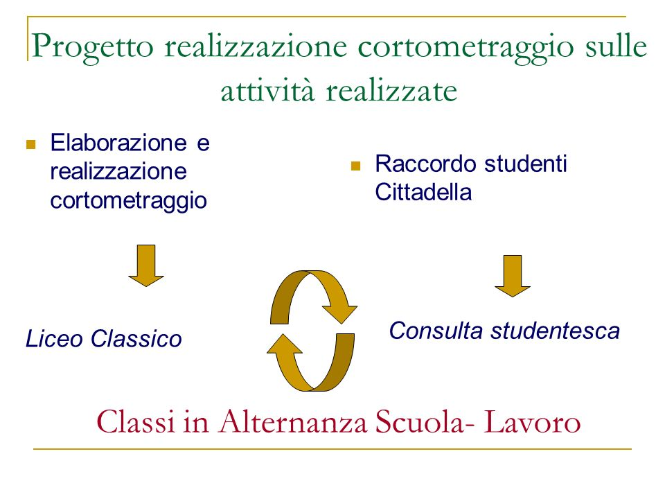 Progetto realizzazione cortometraggio sulle attività realizzate Elaborazione e realizzazione cortometraggio Liceo Classico Raccordo studenti Cittadell