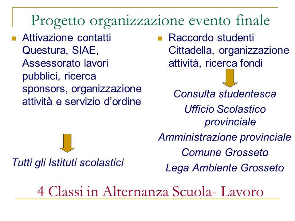 Progetto organizzazione evento finale Attivazione contatti Questura, SIAE, Assessorato lavori pubblici, ricerca sponsors, organizzazione attività e se