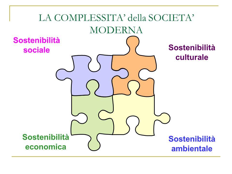 LA COMPLESSITA della SOCIETA MODERNA Sostenibilità culturale Sostenibilità sociale Sostenibilità economica Sostenibilità ambientale