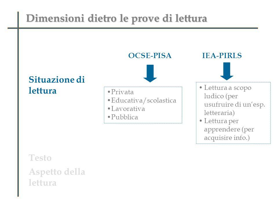 Dimensioni dietro le prove di lettura OCSE-PISAIEA-PIRLS Situazione di lettura Testo Aspetto della lettura Lettura a scopo ludico (per usufruire di unesp.