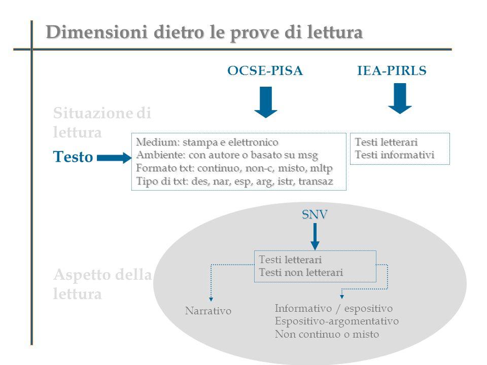 Dimensioni dietro le prove di lettura OCSE-PISA Situazione di lettura Testo Aspetto della lettura Individuare informazioni Integrare e interpretare Riflettere e valutare