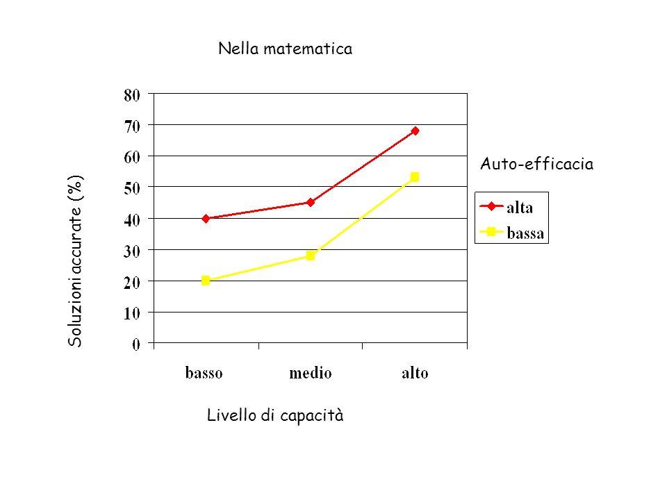 Lazione dellauto-efficacia Sulla motivazione: le persone dotate di un elevato senso di auto-efficacia in relazione ad una determinata attività si impe