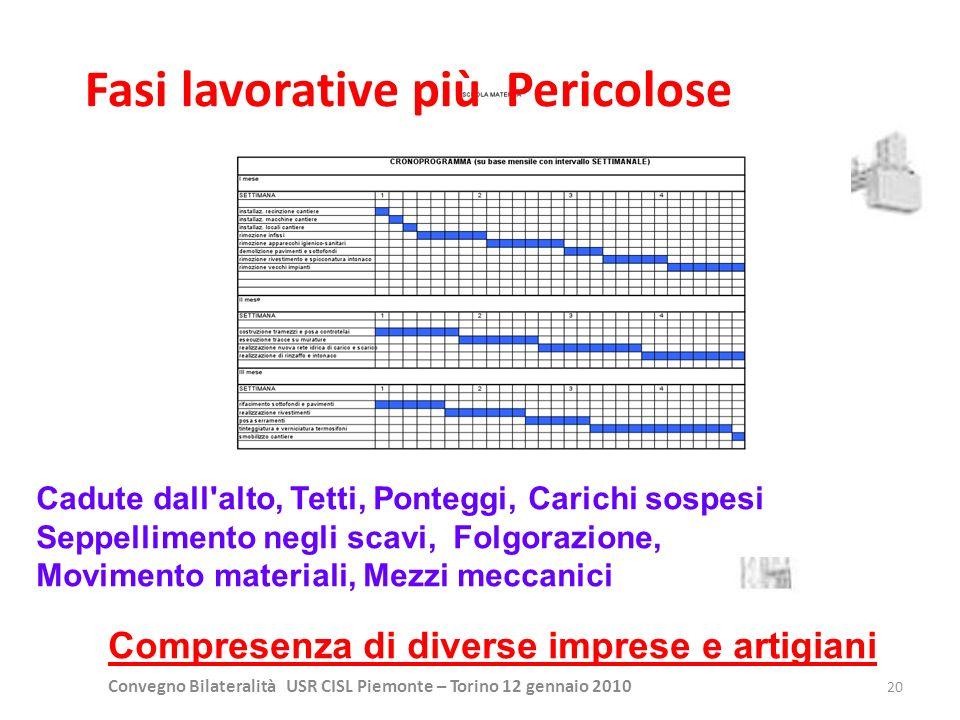Convegno Bilateralità USR CISL Piemonte – Torino 12 gennaio 2010 20 Fasi lavorative più Pericolose Cadute dall'alto, Tetti, Ponteggi, Carichi sospesi