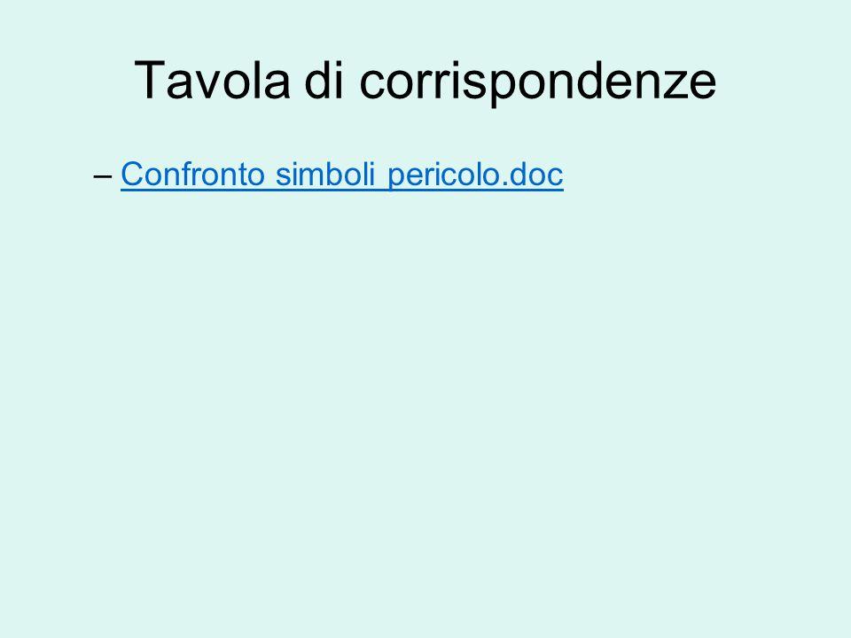 Tavola di corrispondenze –Confronto simboli pericolo.docConfronto simboli pericolo.doc