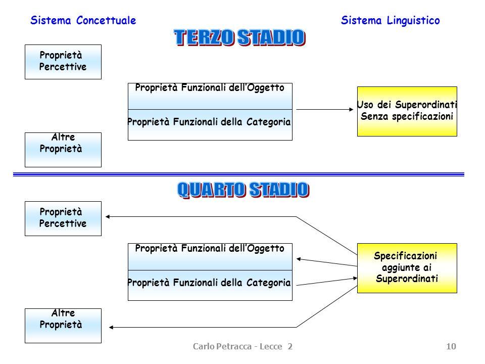 Carlo Petracca - Lecce 210 Sistema ConcettualeSistema Linguistico Proprietà Percettive Proprietà Funzionali dellOggetto Proprietà Funzionali della Cat