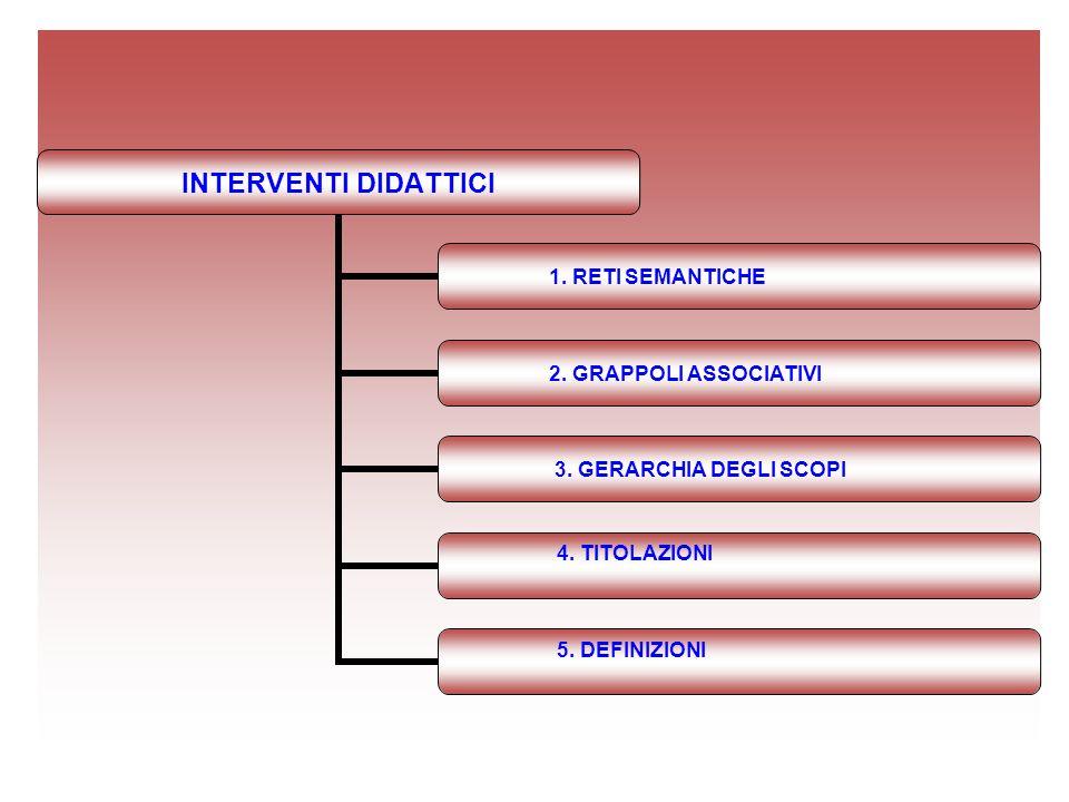 INTERVENTI DIDATTICI 1. RETI SEMANTICHE 2. GRAPPOLI ASSOCIATIVI 3. GERARCHIA DEGLI SCOPI 4. TITOLAZIONI 5. DEFINIZIONI