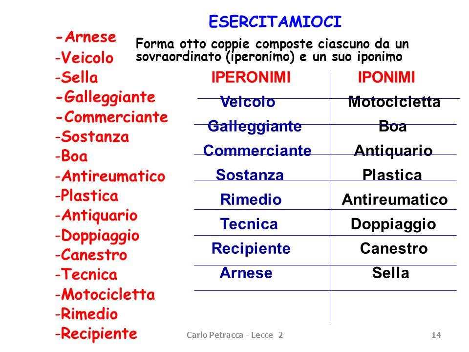 Carlo Petracca - Lecce 214 ESERCITAMIOCI Forma otto coppie composte ciascuno da un sovraordinato (iperonimo) e un suo iponimo -Arnese -Veicolo -Sella