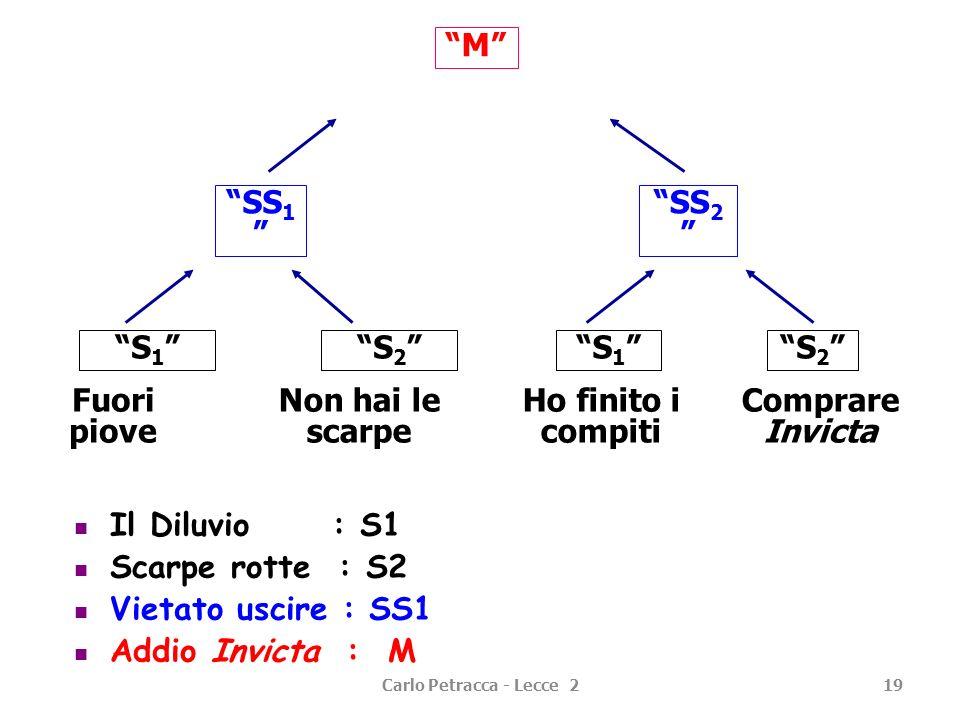 Carlo Petracca - Lecce 219 M SS 2 SS 1 S 1 S 2 Fuori piove Non hai le scarpe Ho finito i compiti Comprare Invicta Il Diluvio : S1 Scarpe rotte : S2 Vi