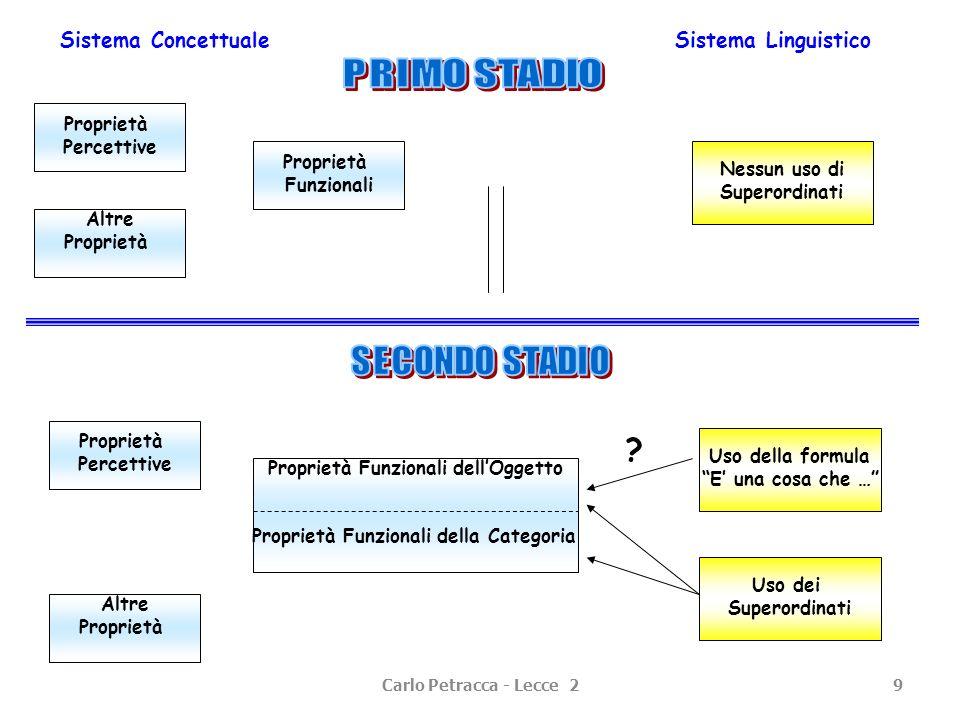 Carlo Petracca - Lecce 29 Altre Proprietà Sistema ConcettualeSistema Linguistico Proprietà Percettive Proprietà Percettive Proprietà Funzionali Nessun