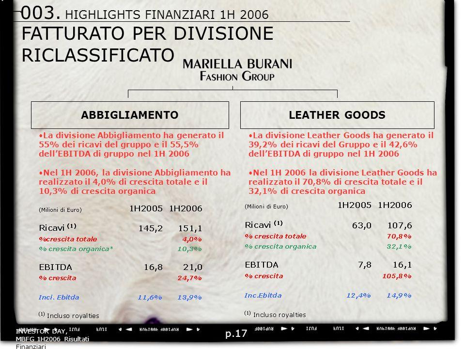 p.17 FATTURATO PER DIVISIONE RICLASSIFICATO ABBIGLIAMENTOLEATHER GOODS La divisione Leather Goods ha generato il 39,2% dei ricavi del Gruppo e il 42,6% dellEBITDA di gruppo nel 1H 2006 Nel 1H 2006 la divisione Leather Goods ha realizzato il 70,8% di crescita totale e il 32,1% di crescita organica La divisione Abbigliamento ha generato il 55% dei ricavi del gruppo e il 55,5% dellEBITDA di gruppo nel 1H 2006 Nel 1H 2006, la divisione Abbigliamento ha realizzato il 4,0% di crescita totale e il 10,3% di crescita organica 003.