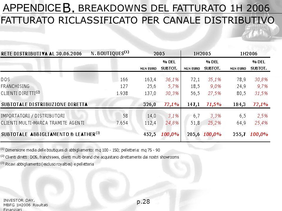 p.28 FATTURATO RICLASSIFICATO PER CANALE DISTRIBUTIVO APPENDICE B.