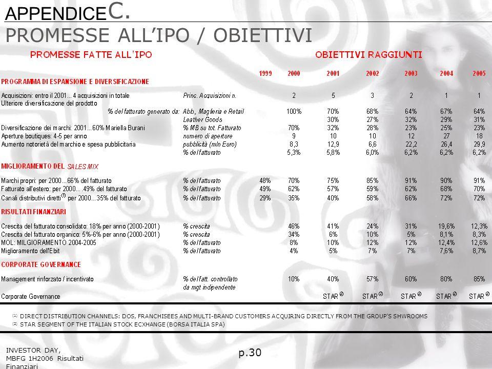 C. p.30 PROMESSE ALLIPO / OBIETTIVI (2) STAR SEGMENT OF THE ITALIAN STOCK ECXHANGE (BORSA ITALIA SPA) (1) DIRECT DISTRIBUTION CHANNELS: DOS, FRANCHISE