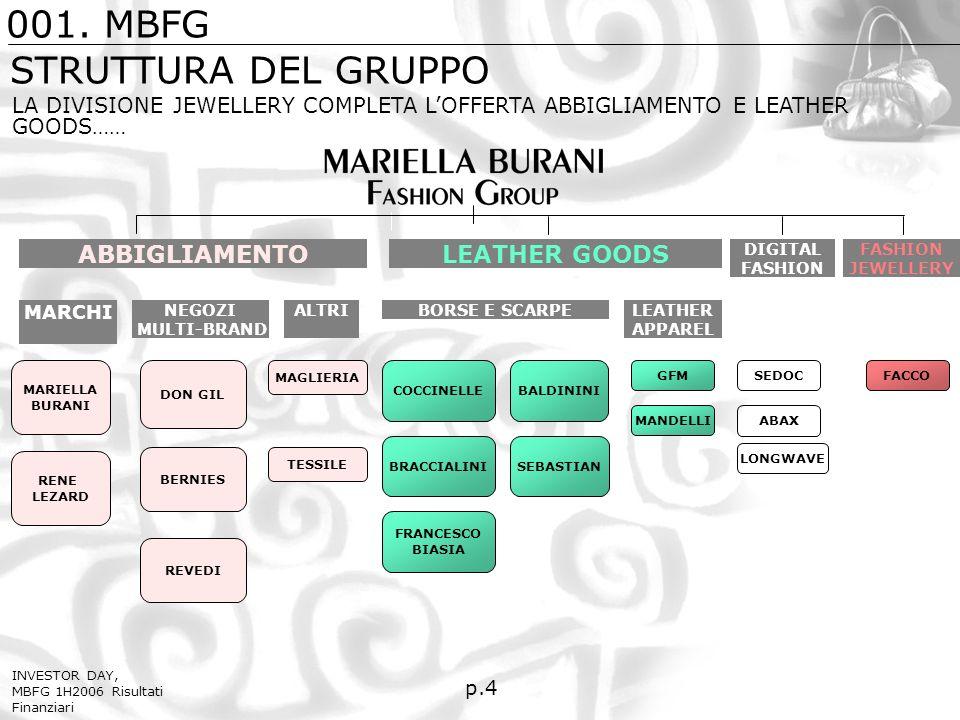 STRUTTURA DEL GRUPPO p.4 LA DIVISIONE JEWELLERY COMPLETA LOFFERTA ABBIGLIAMENTO E LEATHER GOODS…… 001.