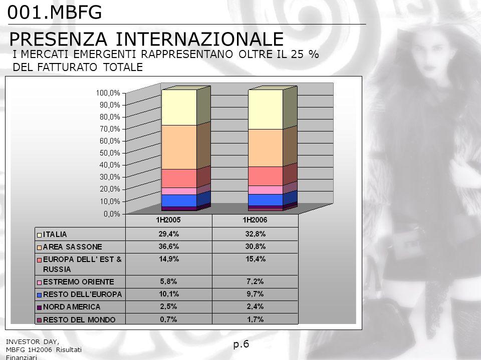 p.6 PRESENZA INTERNAZIONALE I MERCATI EMERGENTI RAPPRESENTANO OLTRE IL 25 % DEL FATTURATO TOTALE 001.MBFG INVESTOR DAY, MBFG 1H2006 Risultati Finanziari