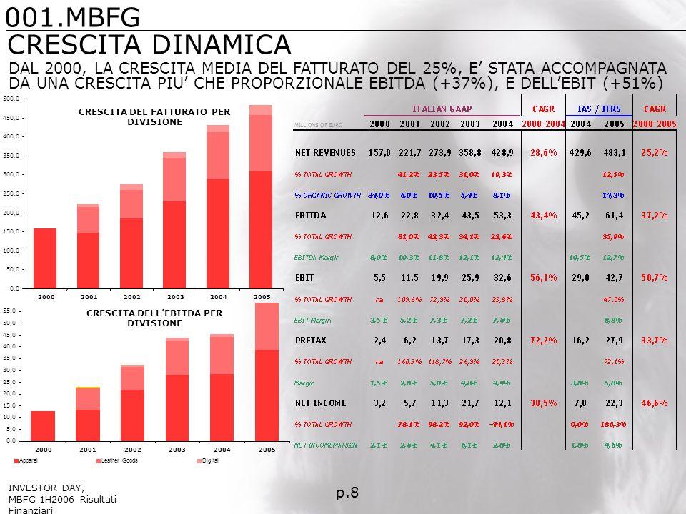 DAL 2000, LA CRESCITA MEDIA DEL FATTURATO DEL 25%, E STATA ACCOMPAGNATA DA UNA CRESCITA PIU CHE PROPORZIONALE EBITDA (+37%), E DELLEBIT (+51%) p.8 CRESCITA DEL FATTURATO PER DIVISIONE CRESCITA DELLEBITDA PER DIVISIONE CRESCITA DINAMICA 0,0 50,0 100,0 150,0 200,0 250,0 300,0 350,0 400,0 450,0 500,0 200020012002200320042005 0,0 5,0 10,0 15,0 20,0 25,0 30,0 35,0 40,0 45,0 50,0 55,0 200020012002200320042005 ApparelLeather GoodsDigital 001.MBFG INVESTOR DAY, MBFG 1H2006 Risultati Finanziari