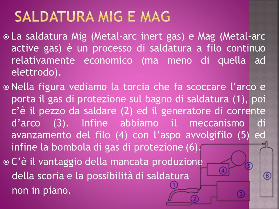 La saldatura Mig (Metal-arc inert gas) e Mag (Metal-arc active gas) è un processo di saldatura a filo continuo relativamente economico (ma meno di que
