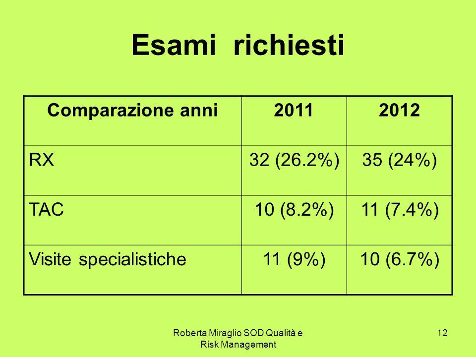 Roberta Miraglio SOD Qualità e Risk Management 12 Esami richiesti Comparazione anni20112012 RX32 (26.2%)35 (24%) TAC10 (8.2%)11 (7.4%) Visite specialistiche11 (9%)10 (6.7%)