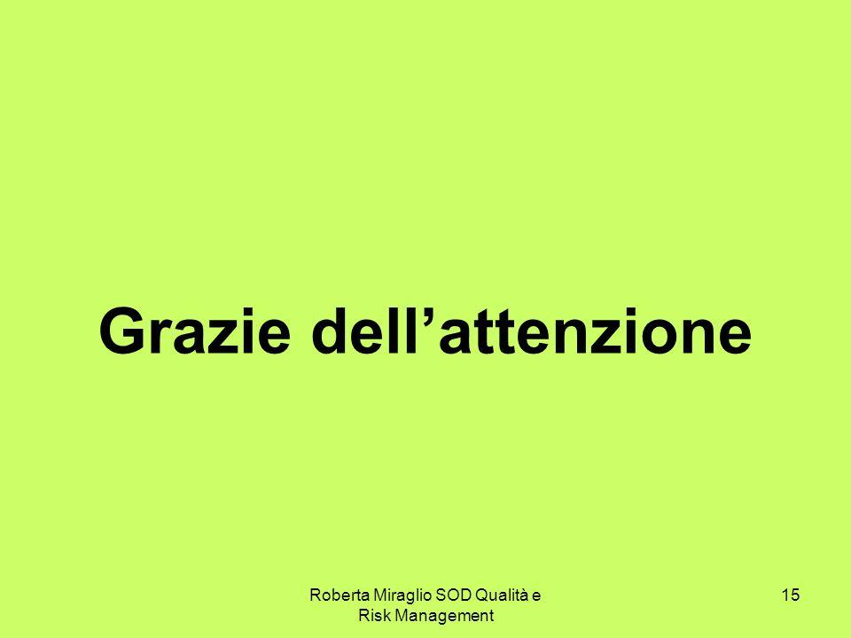 Roberta Miraglio SOD Qualità e Risk Management 15 Grazie dellattenzione