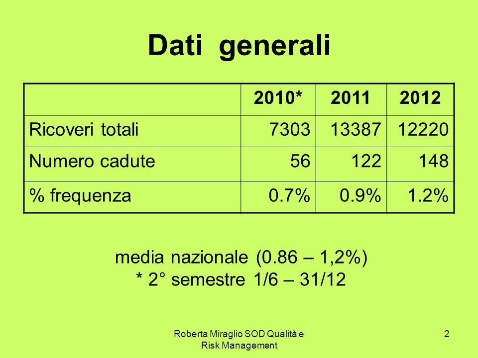 Roberta Miraglio SOD Qualità e Risk Management 2 Dati generali 2010*20112012 Ricoveri totali73031338712220 Numero cadute56122148 % frequenza0.7%0.9%1.2% media nazionale (0.86 – 1,2%) * 2° semestre 1/6 – 31/12