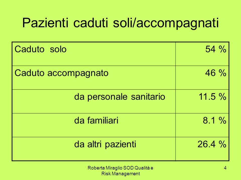 Roberta Miraglio SOD Qualità e Risk Management 4 Pazienti caduti soli/accompagnati Caduto solo54 % Caduto accompagnato46 % da personale sanitario11.5 % da familiari8.1 % da altri pazienti26.4 %