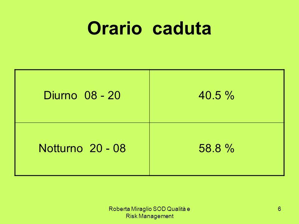Roberta Miraglio SOD Qualità e Risk Management 6 Orario caduta Diurno 08 - 2040.5 % Notturno 20 - 0858.8 %