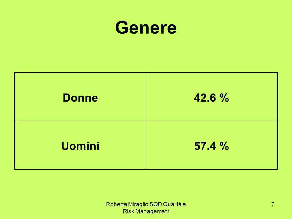 Roberta Miraglio SOD Qualità e Risk Management 7 Genere Donne42.6 % Uomini57.4 %