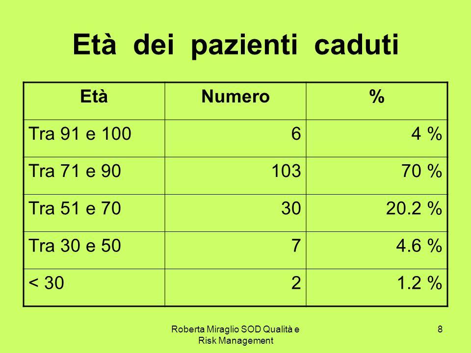 Roberta Miraglio SOD Qualità e Risk Management 8 Età dei pazienti caduti EtàNumero% Tra 91 e 10064 % Tra 71 e 9010370 % Tra 51 e 703020.2 % Tra 30 e 5074.6 % < 3021.2 %