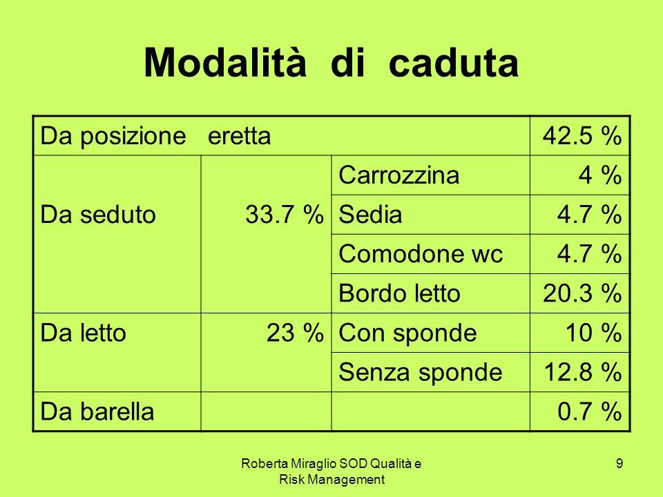 Roberta Miraglio SOD Qualità e Risk Management 9 Modalità di caduta Da posizioneeretta42.5 % Carrozzina4 % Da seduto33.7 %Sedia4.7 % Comodone wc4.7 % Bordo letto20.3 % Da letto23 %Con sponde10 % Senza sponde12.8 % Da barella0.7 %
