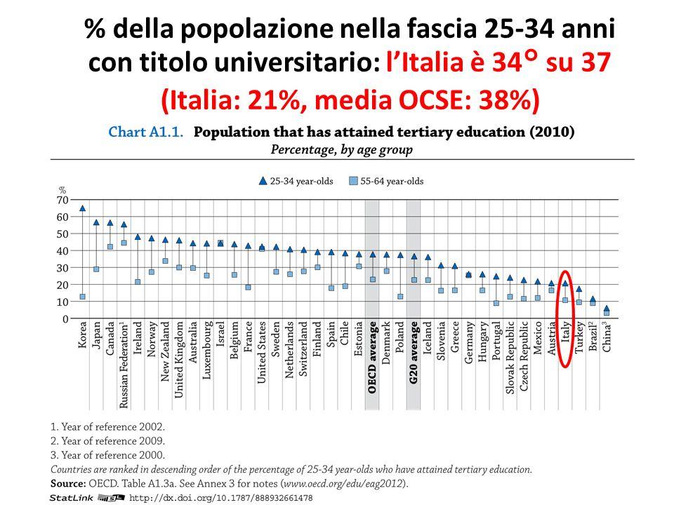 % della popolazione nella fascia 25-34 anni con titolo universitario: lItalia è 34° su 37 (Italia: 21%, media OCSE: 38%)