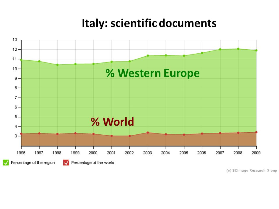 % Western Europe % World Italy: scientific documents