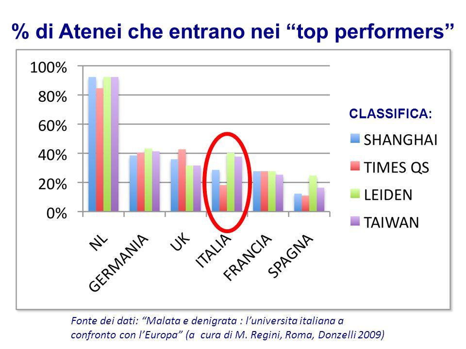 % di Atenei che entrano nei top performers Fonte dei dati: Malata e denigrata : luniversita italiana a confronto con lEuropa (a cura di M. Regini, Rom