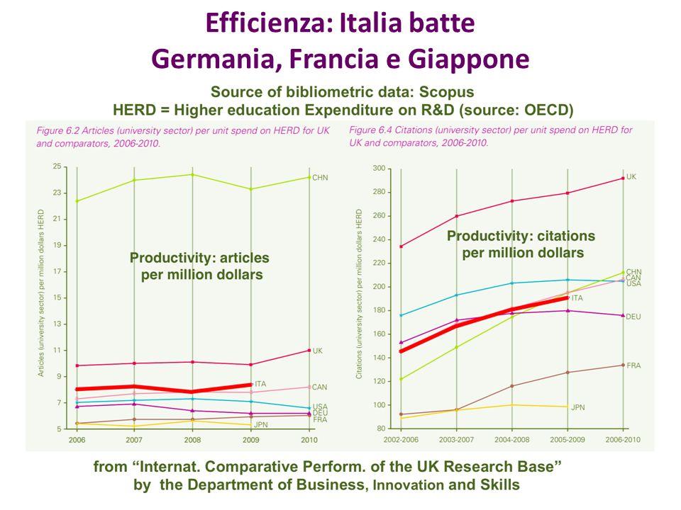Efficienza: Italia batte Germania, Francia e Giappone