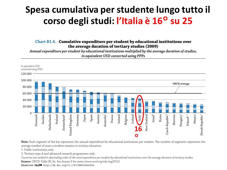 16 ° Spesa cumulativa per studente lungo tutto il corso degli studi: lItalia è 16° su 25