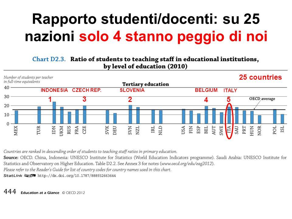 1 25 countries 5 4 3 2 INDONESIA CZECH REP. ITALY BELGIUMSLOVENIA Rapporto studenti/docenti: su 25 nazioni solo 4 stanno peggio di noi