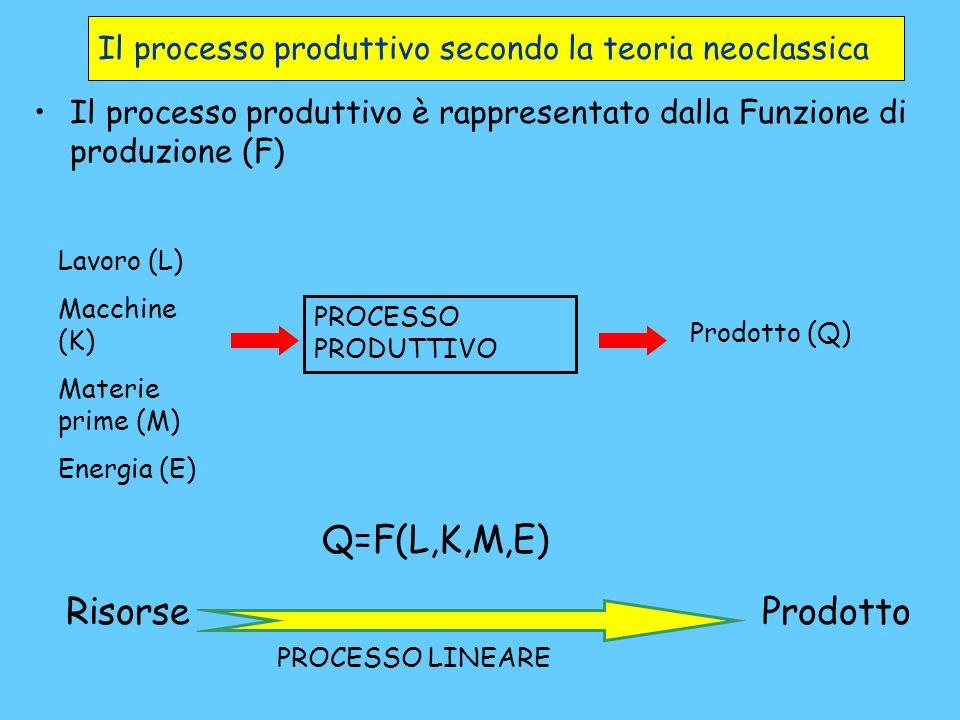 Il processo produttivo come processo entropico 5 PROCESSO PRODUTTIVO Lavoratori Macchine Materie prime Energia Ambiente (aria, acqua, terra) Lavoratori più stanchi Macchine più usate Prodotto Rifiuti Ambiente più inquinato PROCESSO CIRCOLARE