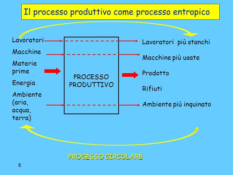 26 Curva di estrazione e max del profitto Analisi grafica (3).