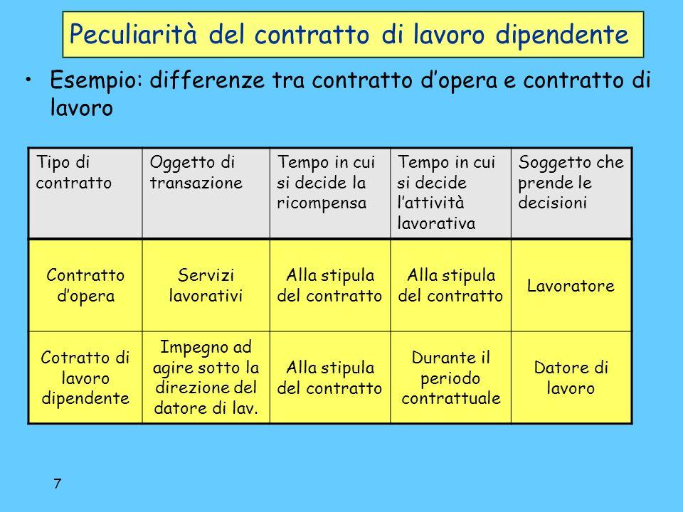 8 Il contratto di lavoro dipendente Il contratto di lavoro (cdl) è listituzione fondamentale delleconomia capitalistica.