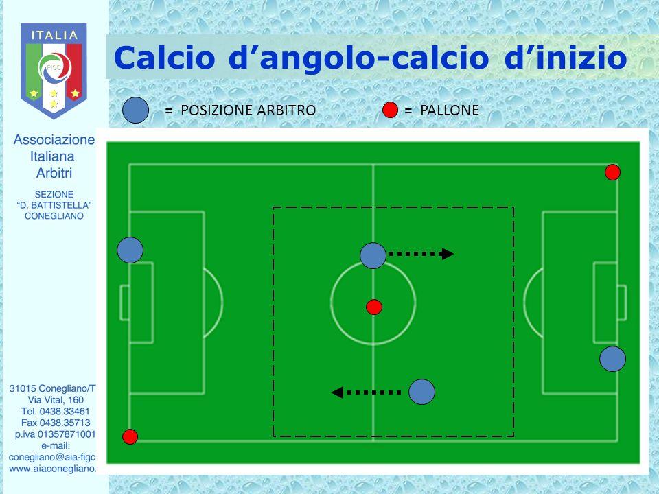 Calcio dangolo-calcio dinizio = POSIZIONE ARBITRO= PALLONE