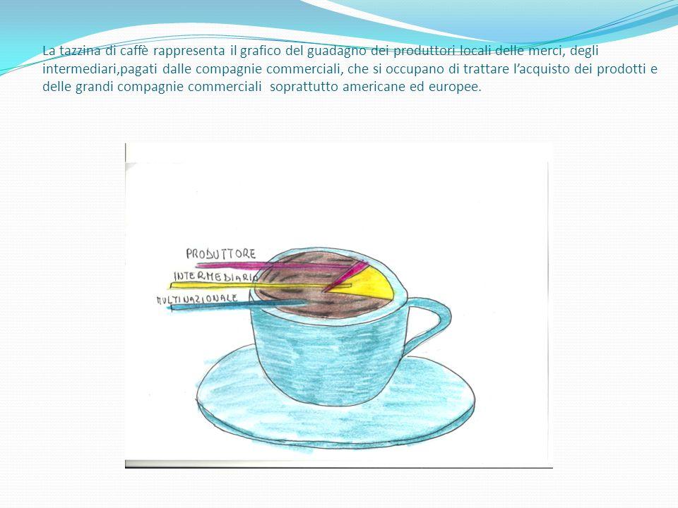 La tazzina di caffè rappresenta il grafico del guadagno dei produttori locali delle merci, degli intermediari,pagati dalle compagnie commerciali, che