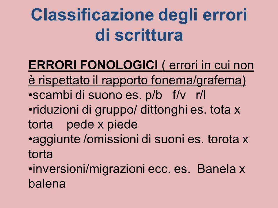 Classificazione degli errori di scrittura ERRORI FONOLOGICI ( errori in cui non è rispettato il rapporto fonema/grafema) scambi di suono es.