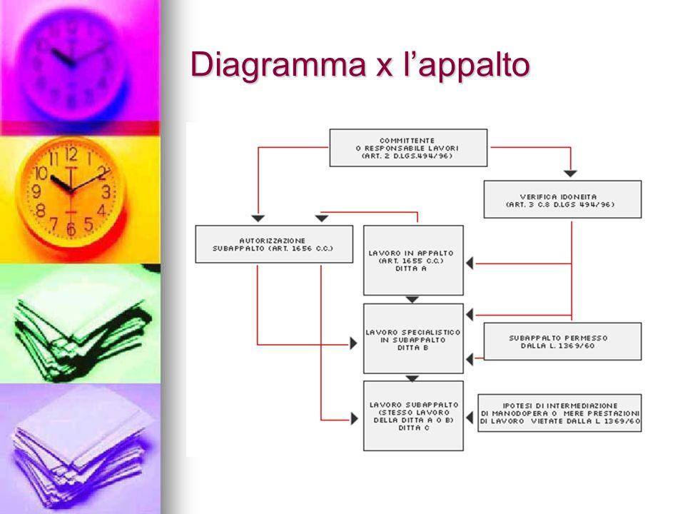 Diagramma x lappalto