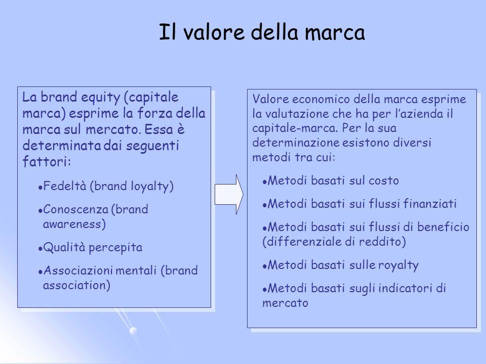 Il valore della marca La brand equity (capitale marca) esprime la forza della marca sul mercato.