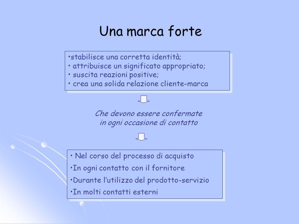 La definizione della marca Livello operativo Livello concettuale Definizione degli strumenti (nome, logo, ecc.) che servono ad identificare una marca e a differenziarla dalla concorrenza Espressione della strategia di differenziazione dellofferta.