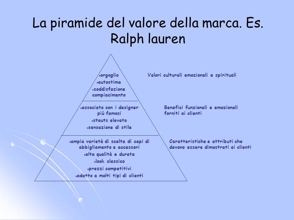 La piramide del valore della marca. Es.