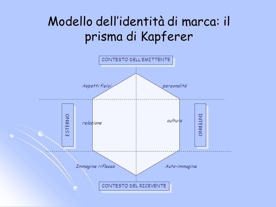 Modello dellidentità di marca: il prisma di Kapferer relazione cultura Auto-immagineImmagine riflessa Aspetti fisicipersonalità INTERNO CONTESTO DEL RICEVENTE ESTERNO CONTESTO DELLEMITTENTE