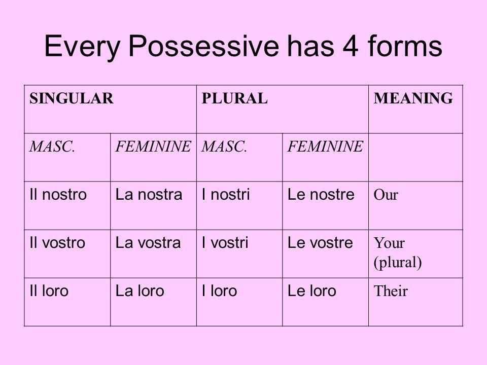Every Possessive has 4 forms SINGULARPLURALMEANING MASC.FEMININEMASC.FEMININE Il nostroLa nostraI nostriLe nostre Our Il vostroLa vostraI vostriLe vos